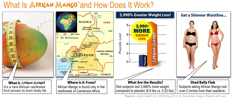 African Mango How It Works